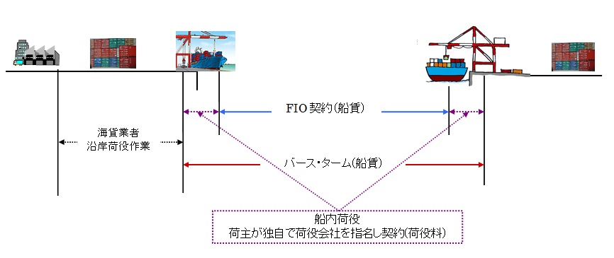 船会社の貨物輸送契約と海上運賃