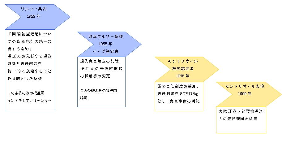 各条約と国際海上物品法制定沿革